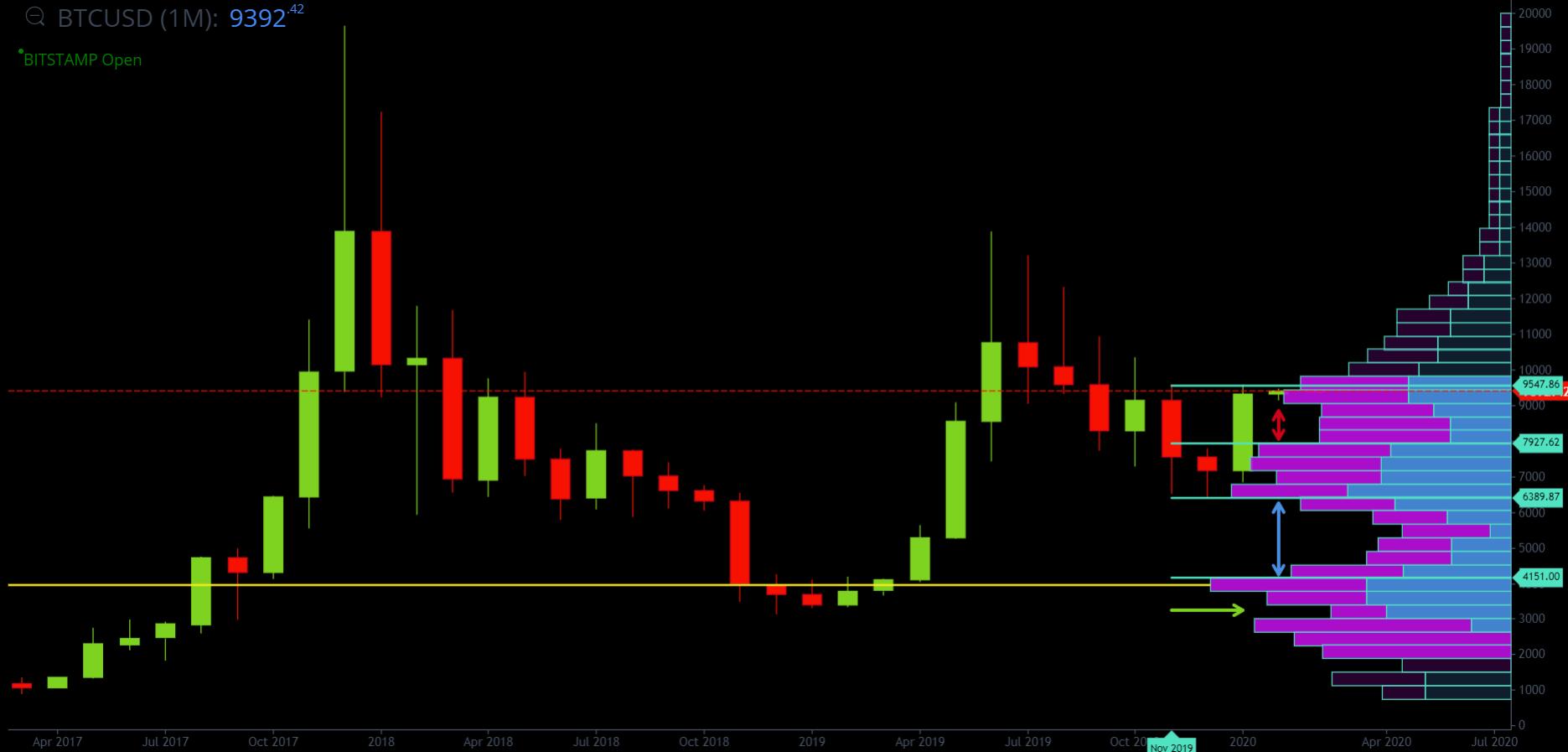 Bitcoin Monthly Volume Profile Analysis